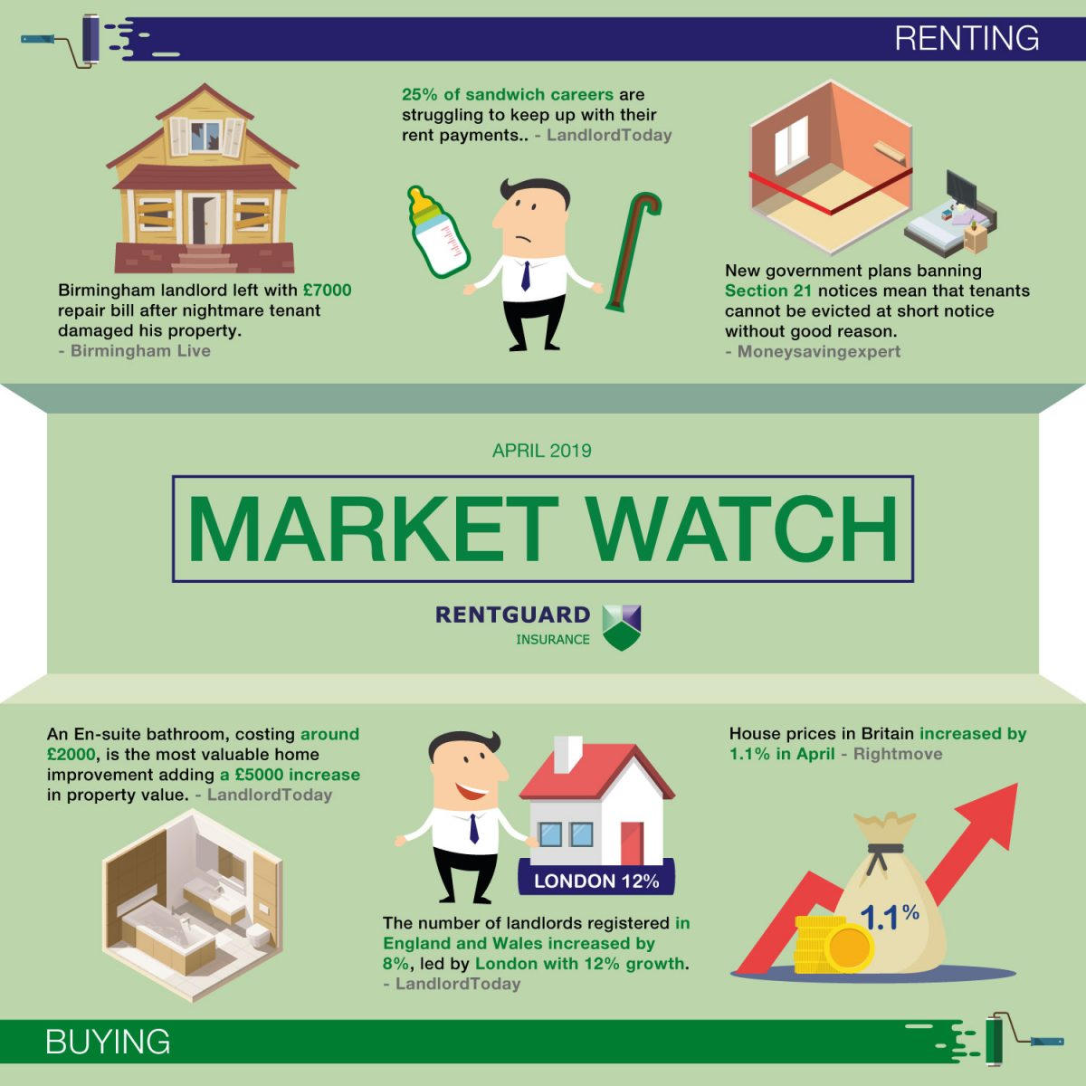 Market watch- April 2019